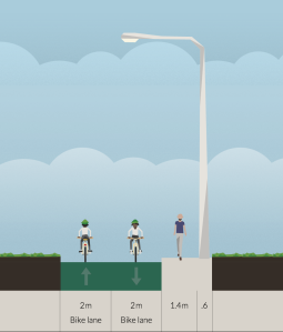 Four metre bike lane. Much better for cycling.